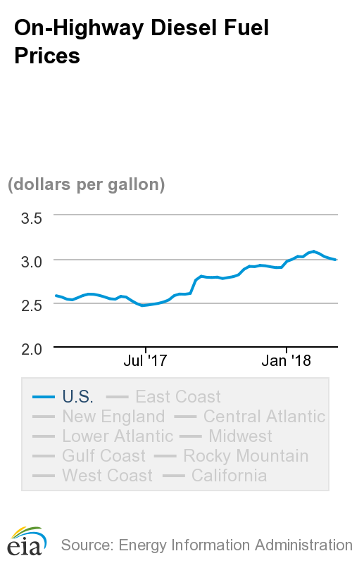 For The First Time In Almost Two Months Average Sel Price Is Below 3 Mark Per Gallon 2 992 According To Energy